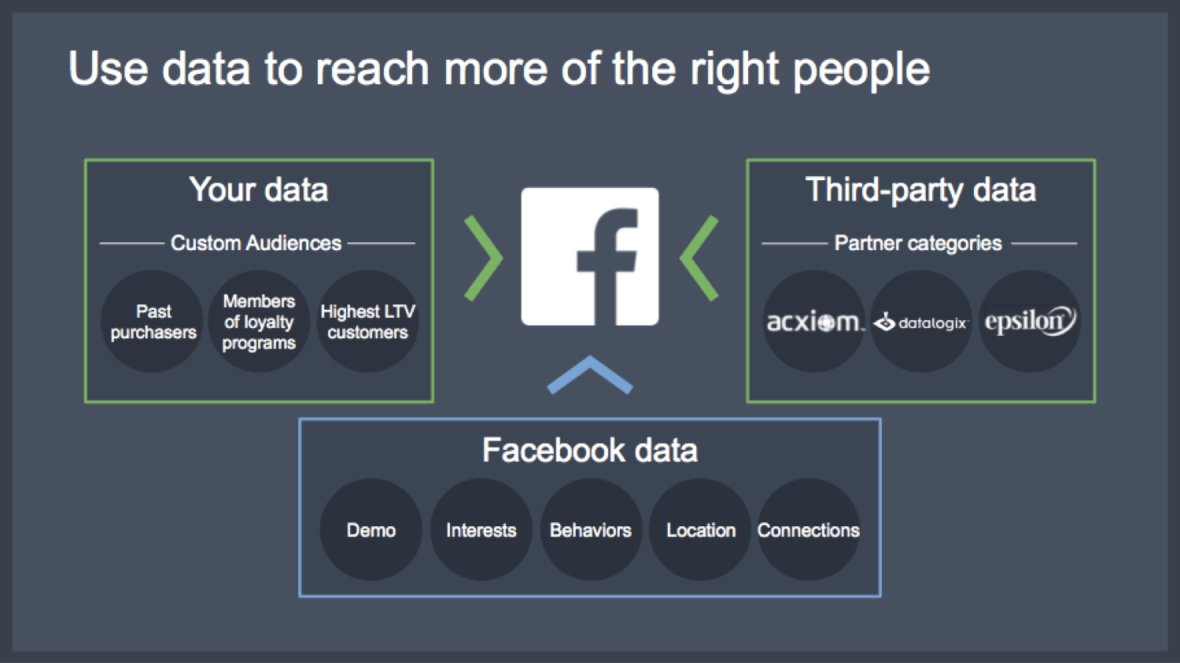 3-data-types-facebook